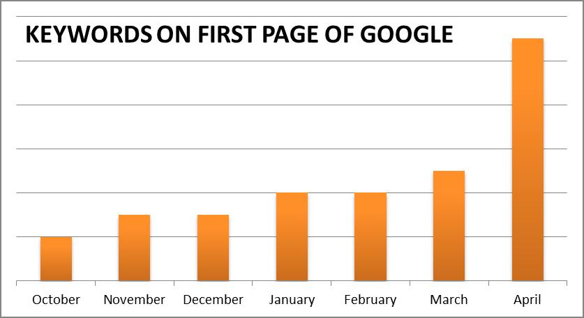 Làm sao để viết nội dung SEO Copywriting thân thiện với người đọc và tối ưu Google?Làm sao để viết nội dung SEO Copywriting thân thiện với người đọc và tối ưu Google?