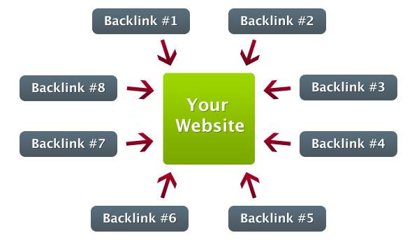 Vì sao nên đặt backlink từ các trang có cùng nội dung cùng chủ đề?