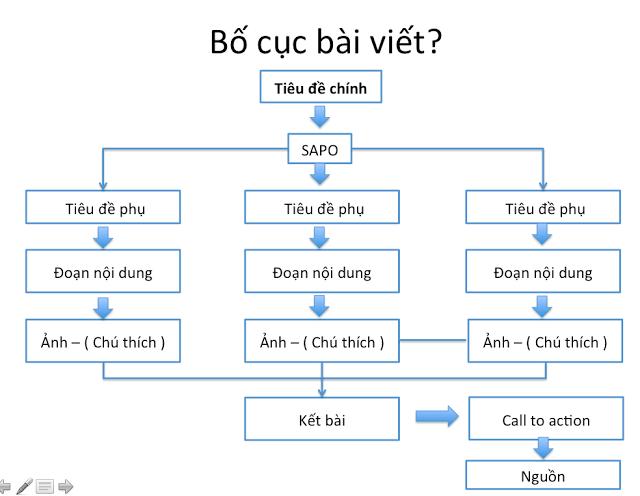 Hướng dẫn viết bài seo tổng thể cho website từ a – z