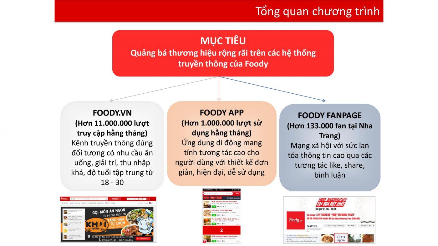 Foody Nha Trang: Bảng giá quảng cáo hiệu quả nhất, liên hệ đăng ký